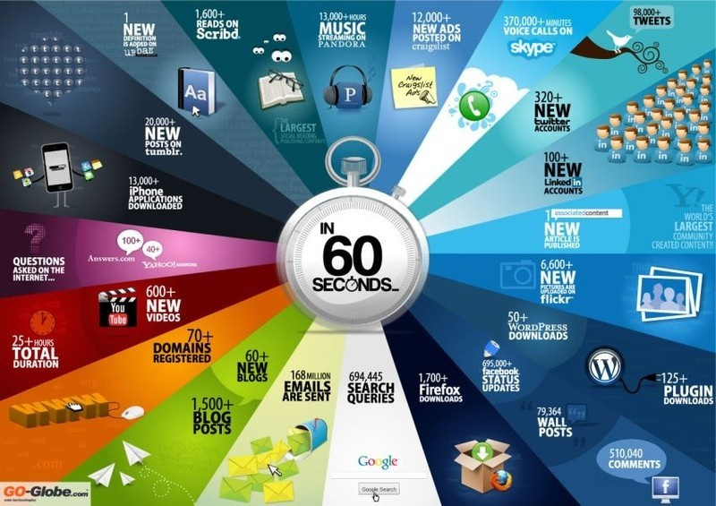 60 seconds internet